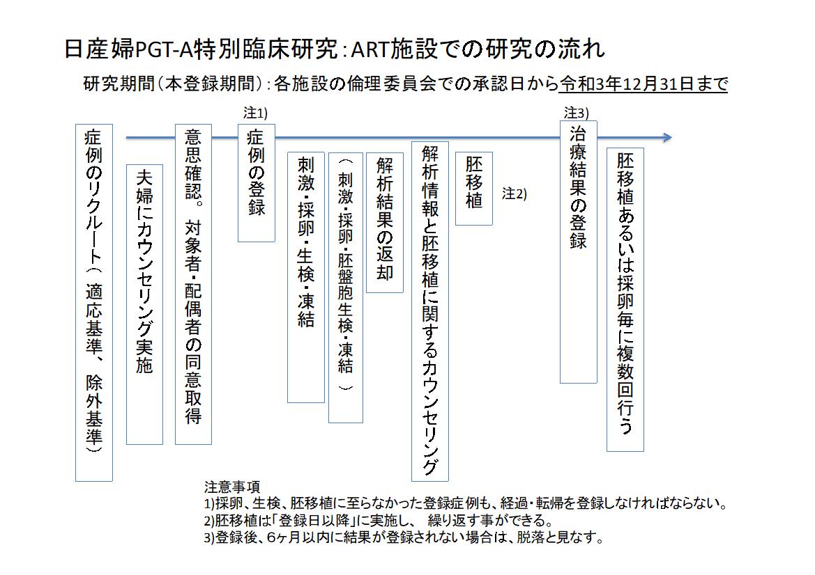 PGT-A(着床前胚染色体異数性検査)|着床前診断|横浜市にある不妊症 ...