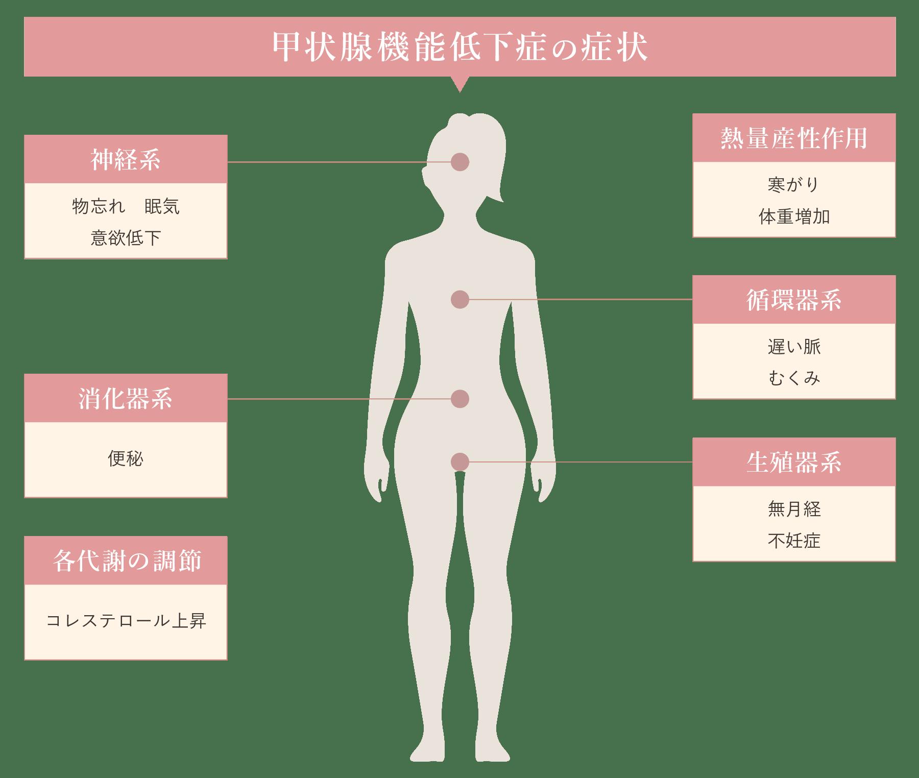 寿命 バセドウ 病