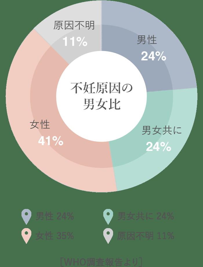 不妊原因の男女比グラフ