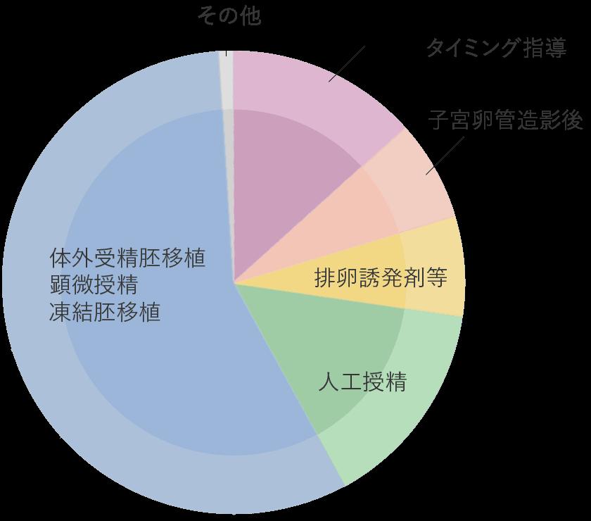 妊娠に至った治療法の内訳グラフ